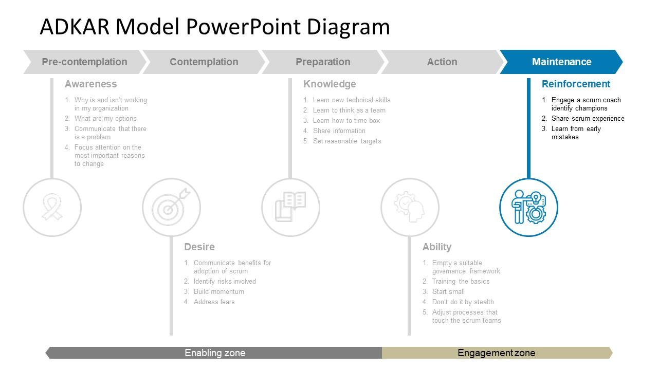 Business Change Model of ADKAR