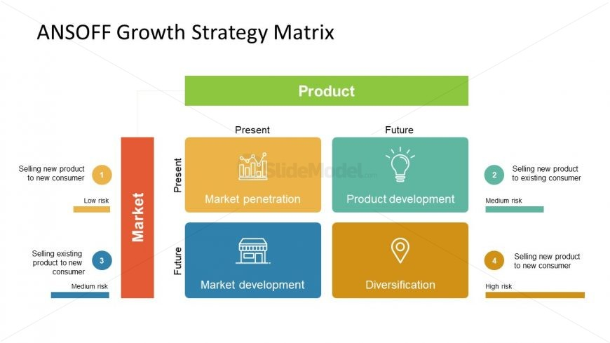 Framework of ANSOFF Strategy Matrix