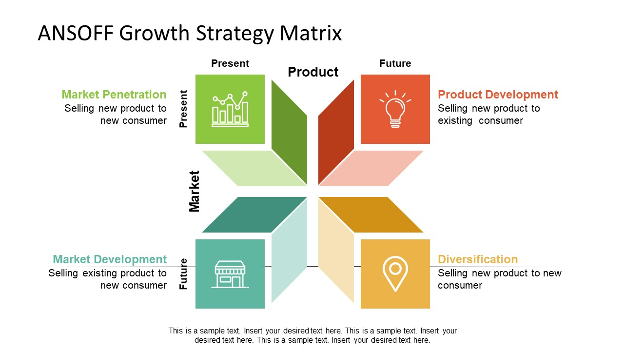 ANSOFF Template of Growth Strategies