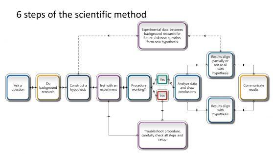 Process Flow Template from cdn.slidemodel.com