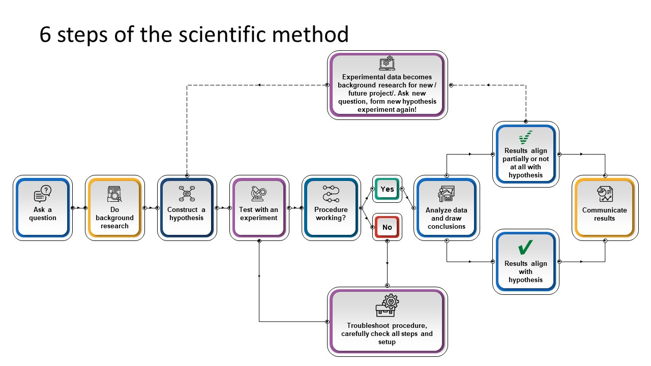 PowerPoint Scientific Method Template Chart