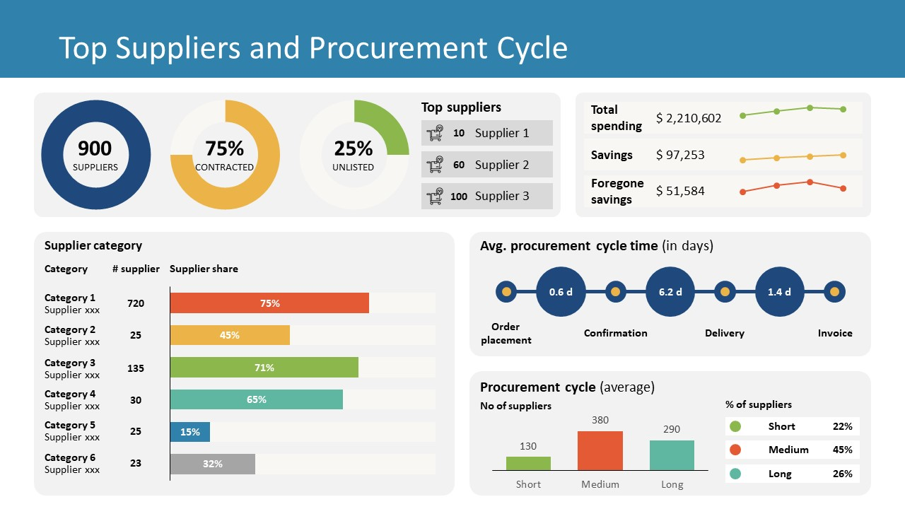 Presentation of Dashboard for Procurement Cycle