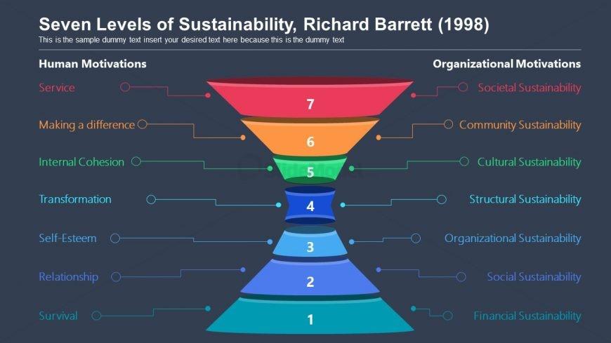 Slide of Funnel Style Sustainability Model