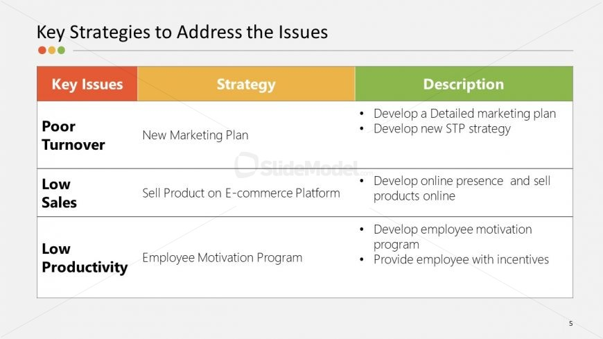 Presentation of Key Strategies Template