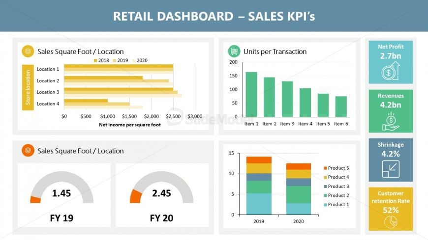 Dashboard PowerPoint Template of Retail Sales