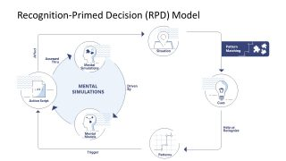 Presentation of Mental Simulation for RPD