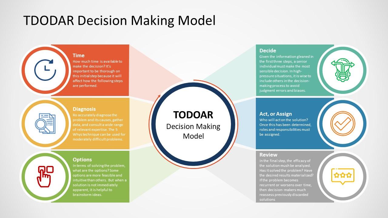 Template for TDODAR Presentation Labels Diagram