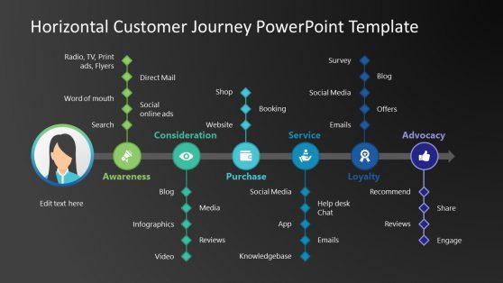Slide of Customer Journey Timeline