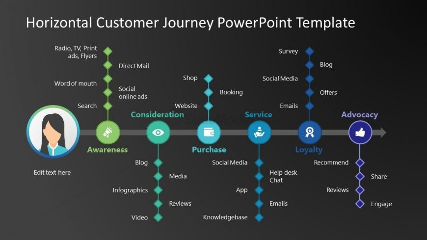 Marketing Customer Experience Model
