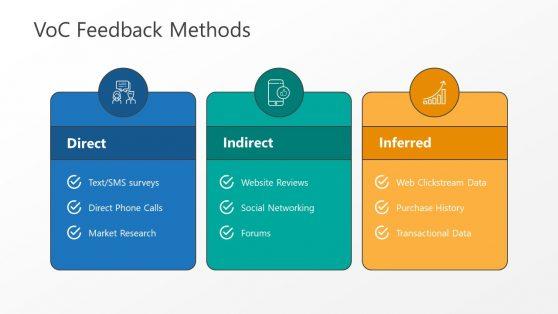 Feedback Methods PowerPoint VoC