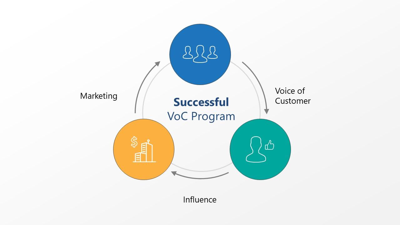 3 Steps Process Cycle Diagram