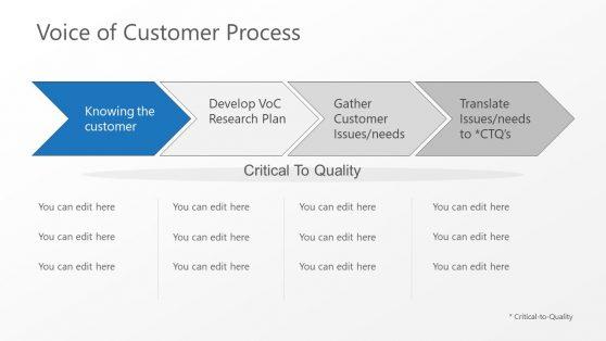 Chevron Process Flow Voice of Customer PPT