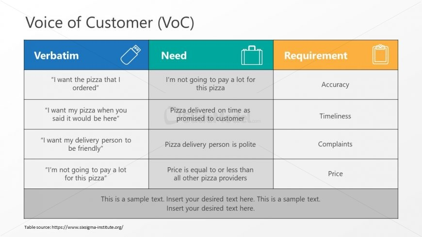 Data Template for Voice of Customers