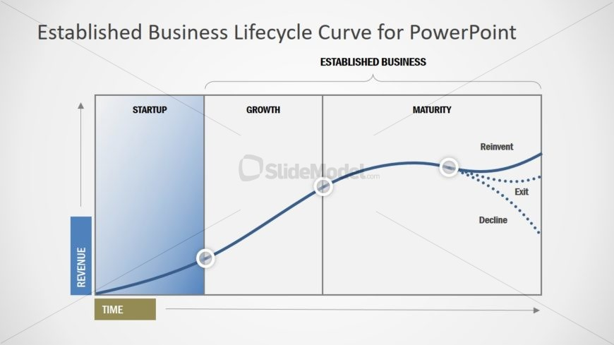 3 Phases of Business Lifecycle Graph