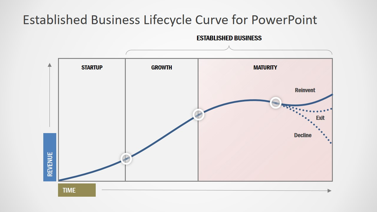 Lifecycle Model for Business in PowerPoint