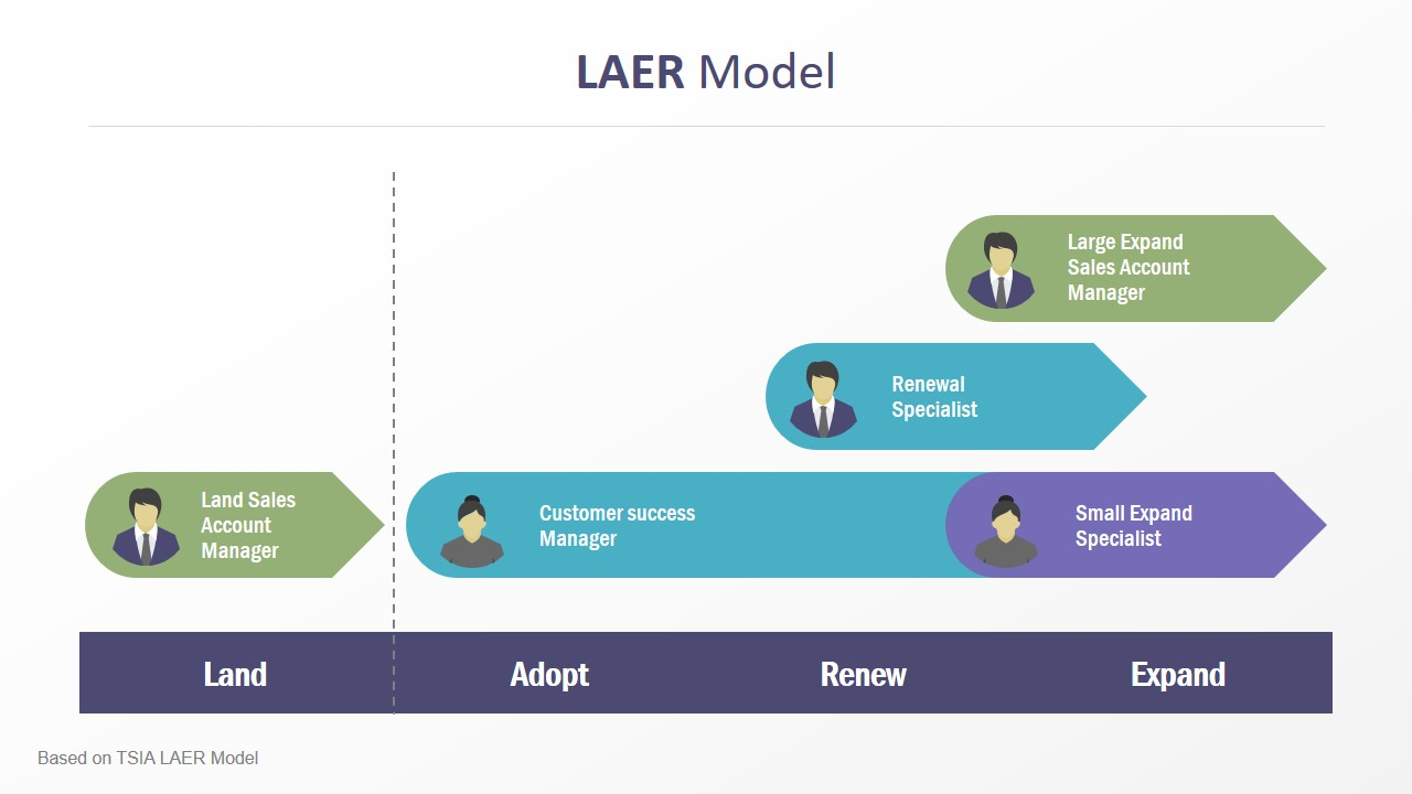 LAER Model of Customer Success Slide