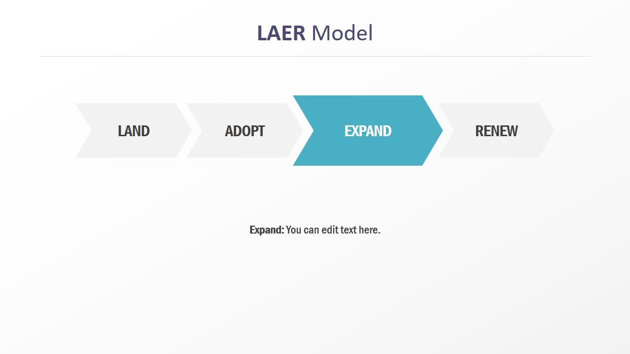 Horizontal Model of LAER PowerPoint