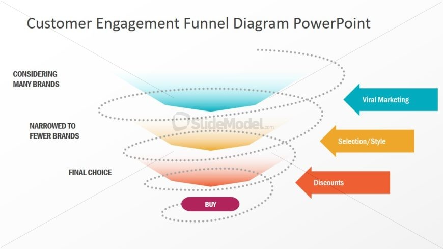 Loyalty Loop Funnel Diagram SLide