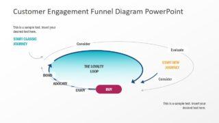 Presentation of Loyalty Loop Funnel