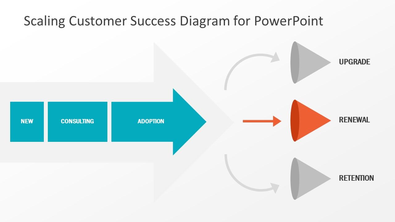 Presentation Diagram of SaaS Sales