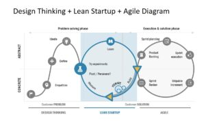 PowerPoint Slide of Lean Startup