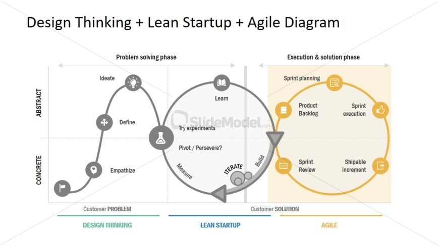 Presentation of Agile Lean Startup and