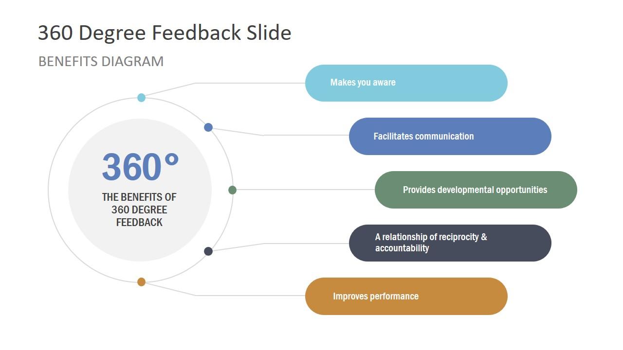 Presentation of 360 Degree Feedback Model