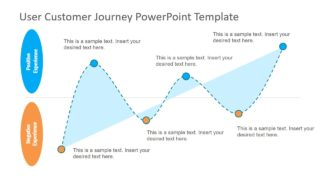 User Customer Journey PowerPoint Template