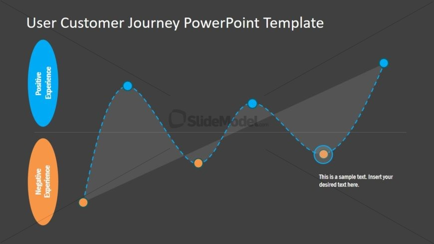 Positive Negative Customer Experience PPT
