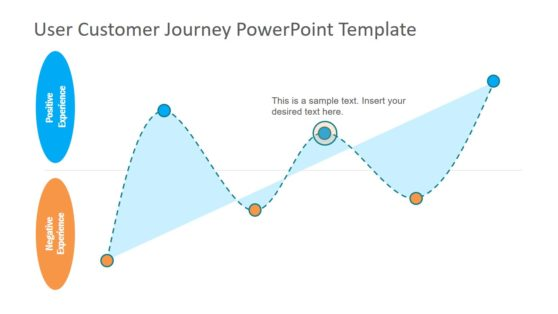 PowerPoint Template of Customer Experience