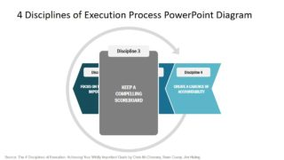 PPT 4 Disciplines of Execution Strategy