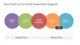 Presentation of Non-Profit For-Profit Diagram
