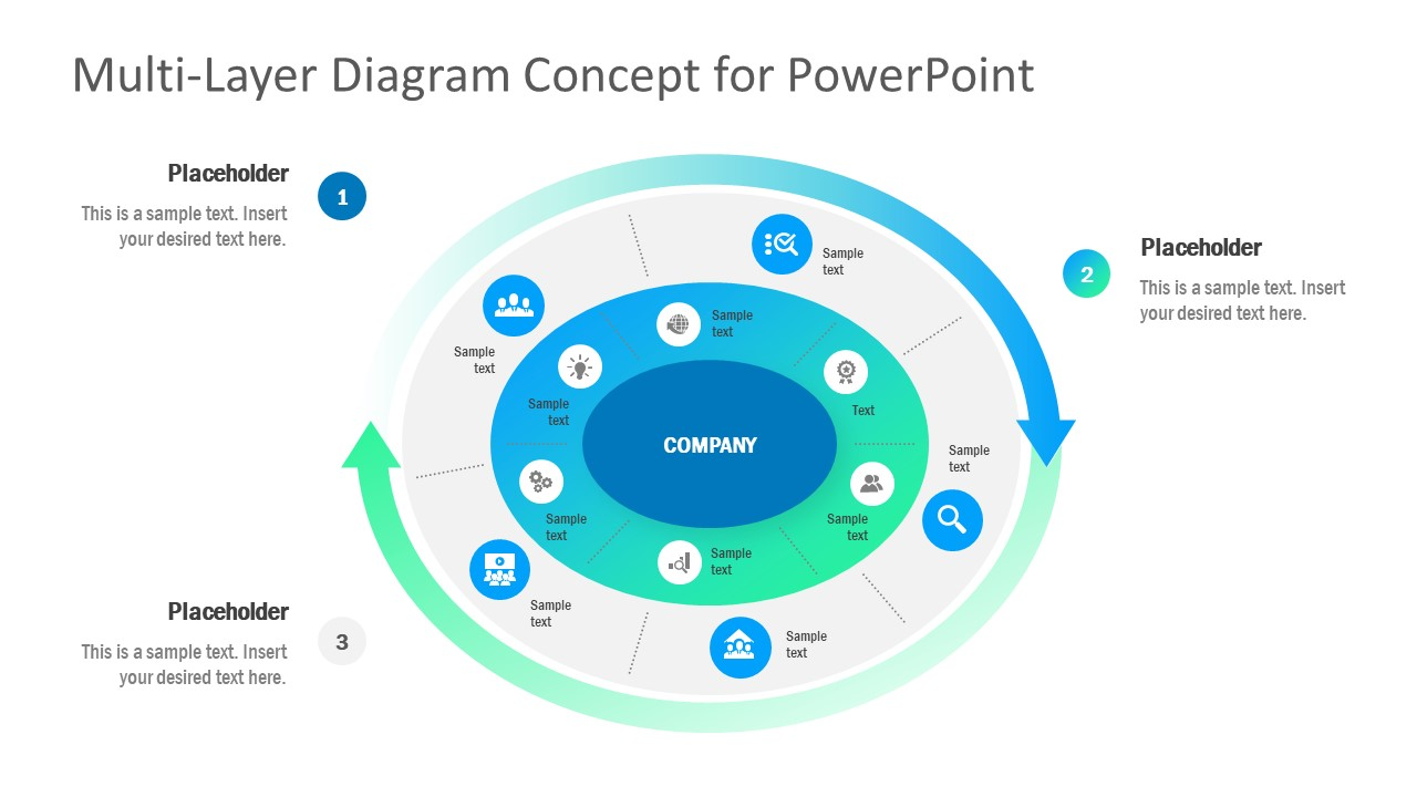 Concentric Circle 3 Layer Diagram