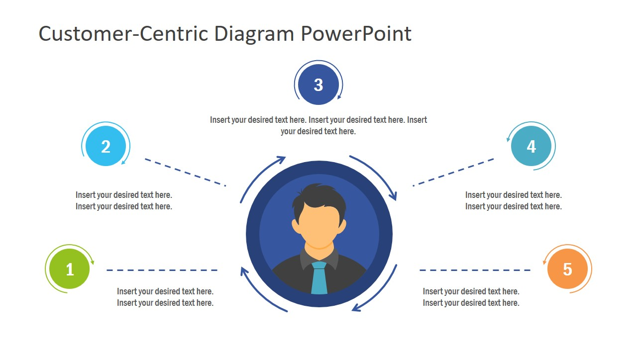 Customer Centric Concept Design Powerpoint Template