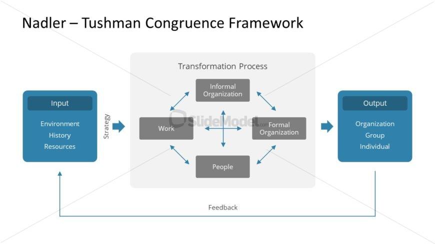 Congruence Framework PowerPoint Diagram