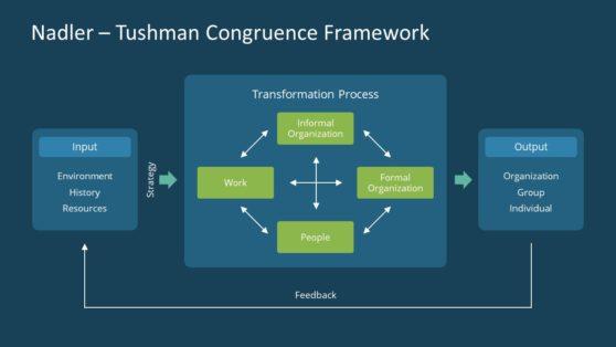 Nadler-Tushman Congruence Diagram Template
