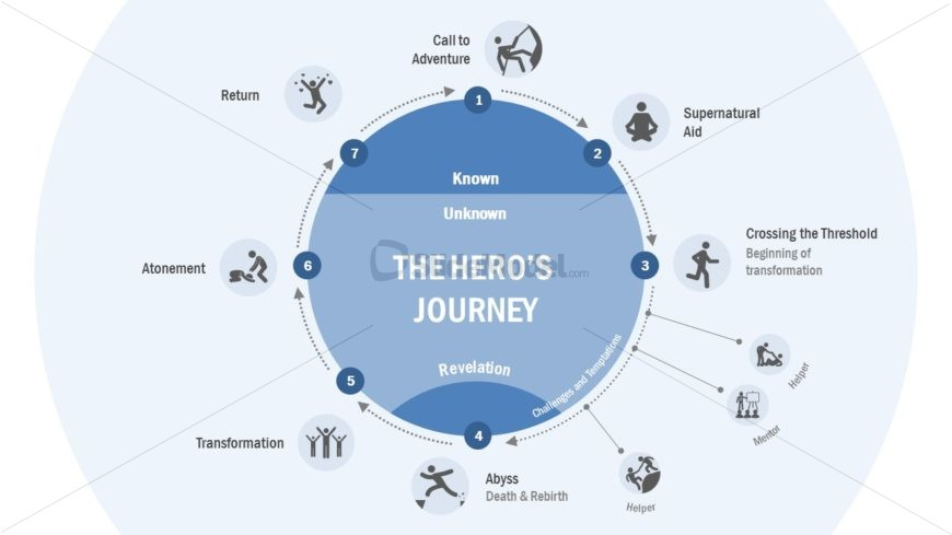 Process Cycle Diagram of Hero's Journey