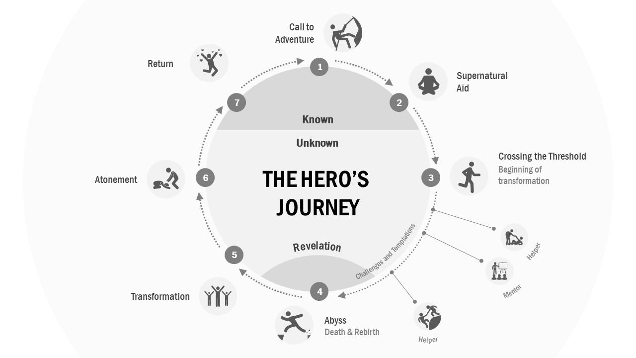 Infographic Circular PowerPoint Diagram