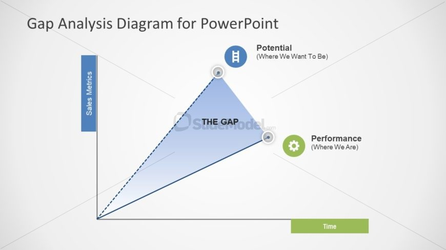 Graph Chart of Gap Analysis