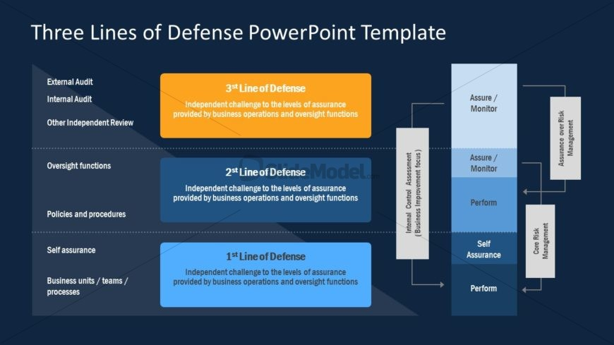 Strategy Model PowerPoint Template