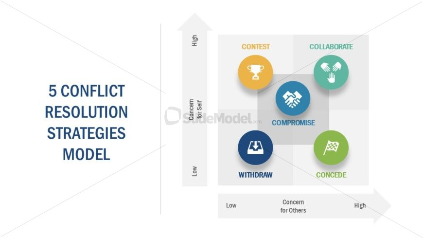 Model of Conflict Resolution PPT