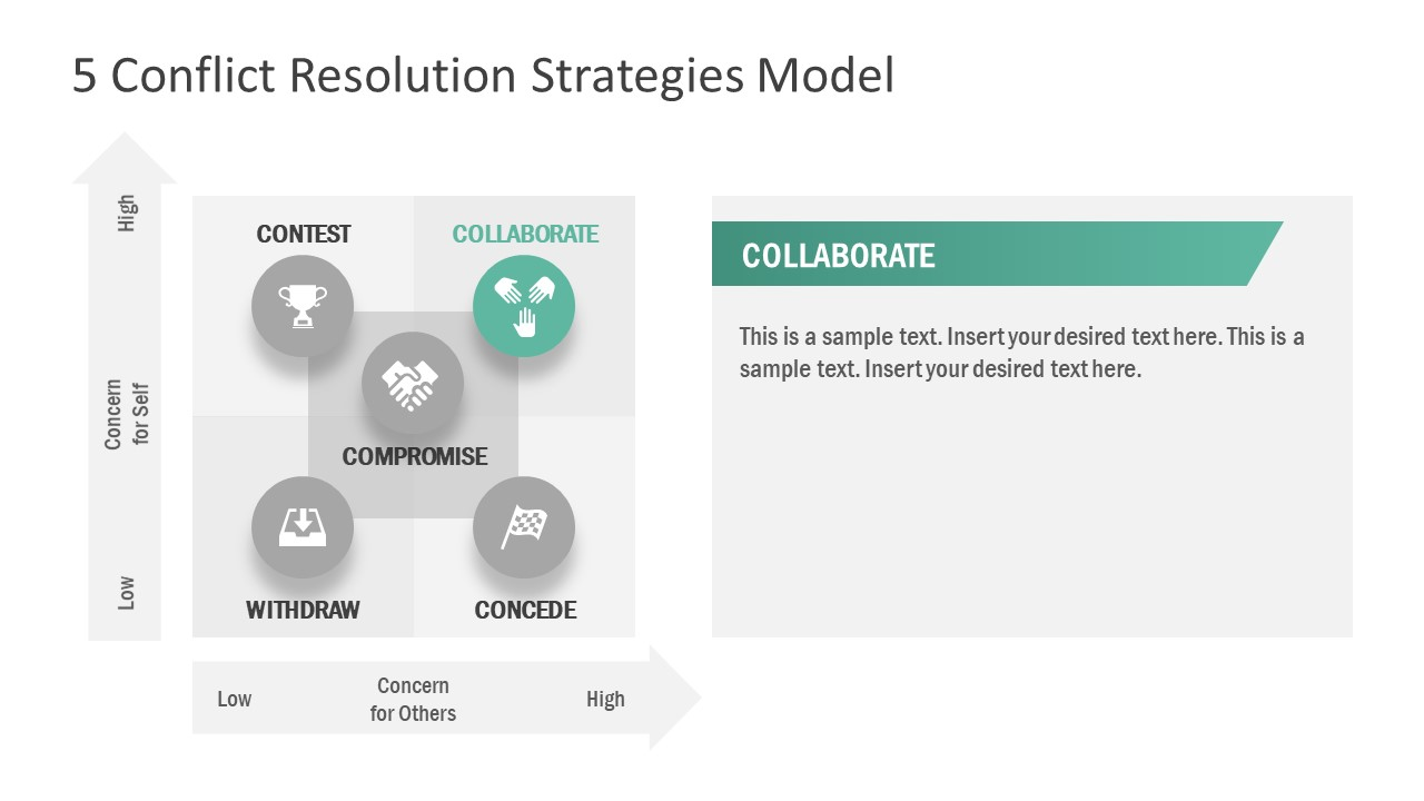 5 Strategies of Conflict Management