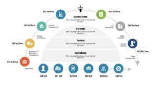 Supply Chain Management Concept Design