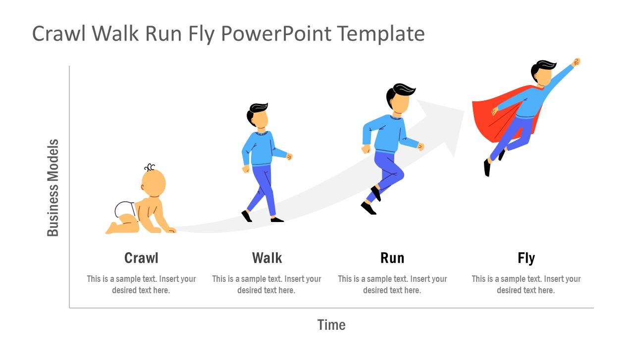 Presentation of Crawl Walk Run Fly Apporach