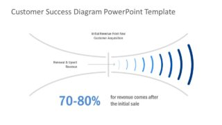 Customer Success Diagram PowerPoint Template