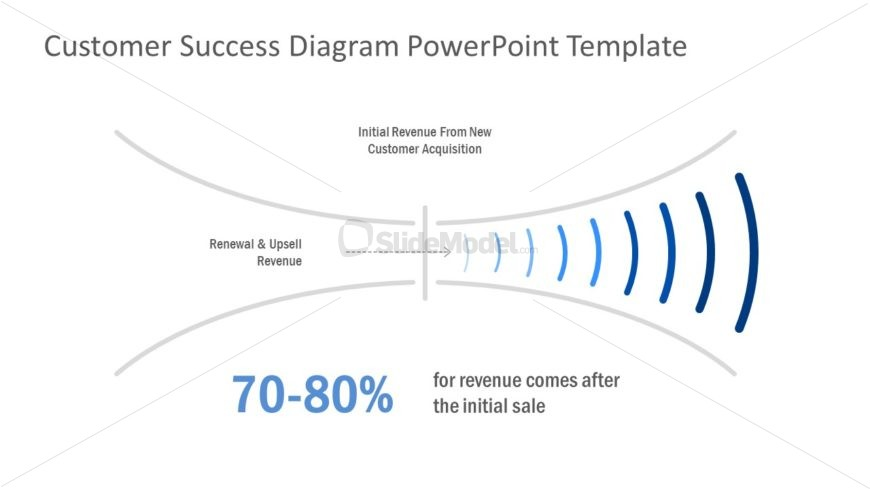 Presentation of Customer Journey Funnel