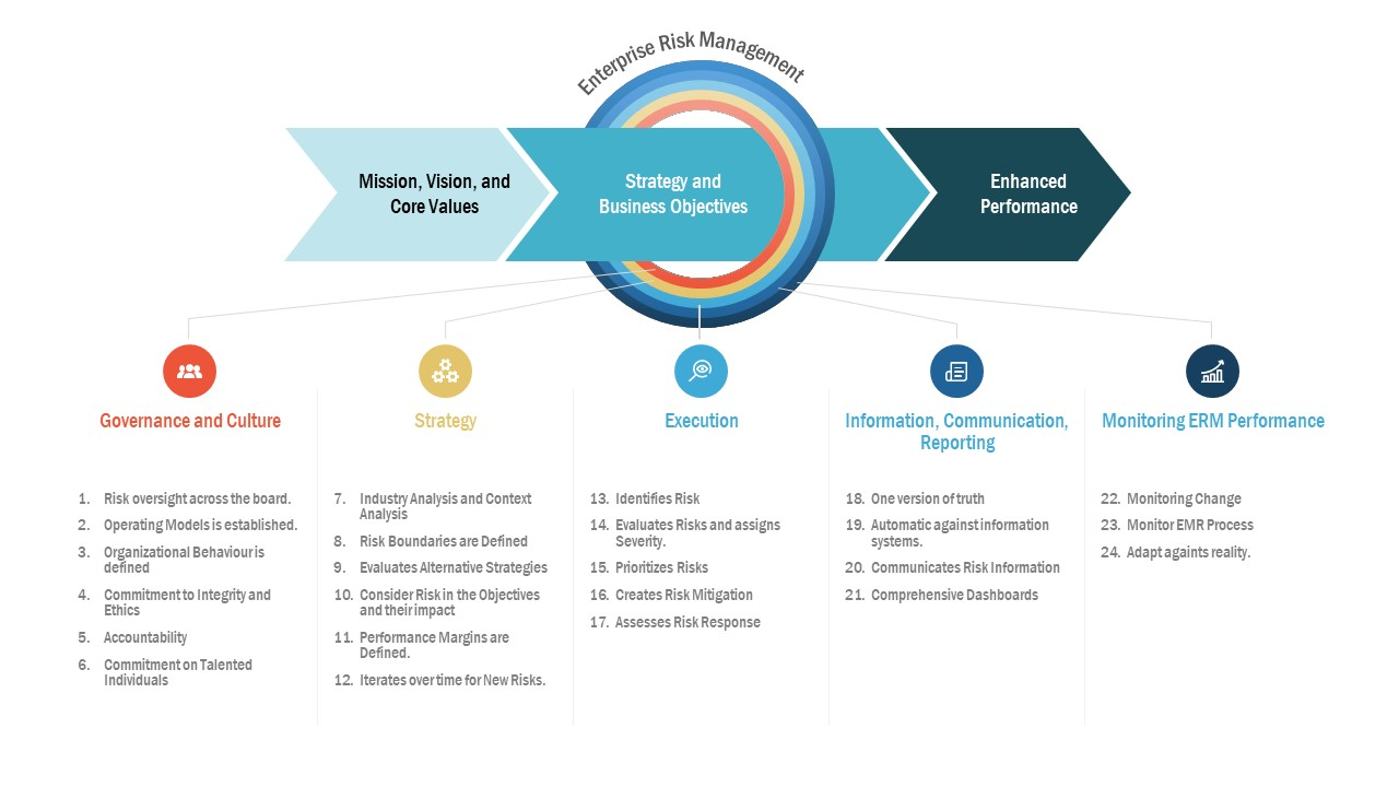 Principles of Enterprise Risk Management