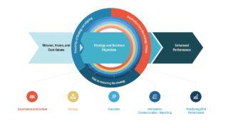 Flat Framework Model of ERM