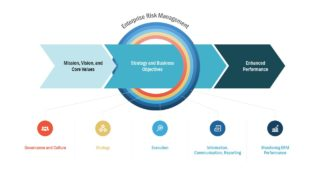 Business Layout of ERM PowerPoint