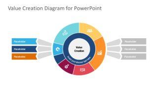 Presentation of Value Creation